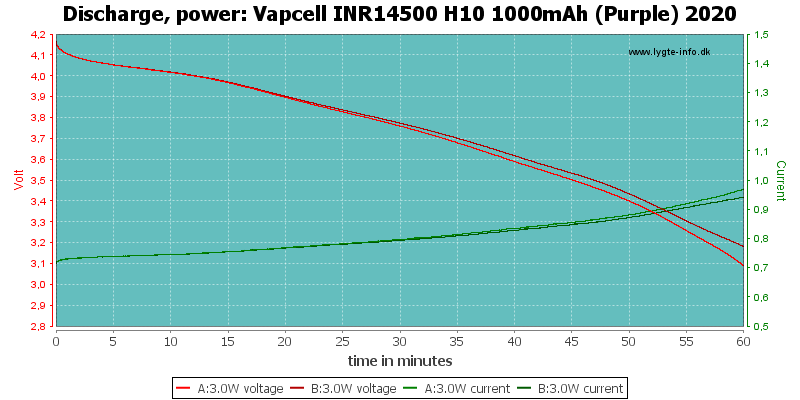 Vapcell%20INR14500%20H10%201000mAh%20(Purple)%202020-PowerLoadTime