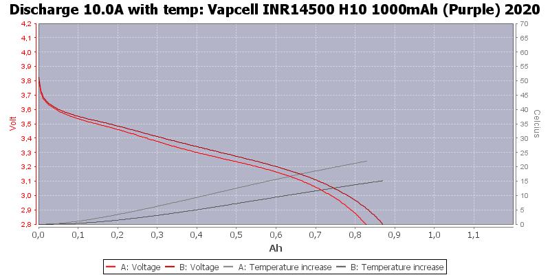 Vapcell%20INR14500%20H10%201000mAh%20(Purple)%202020-Temp-10.0