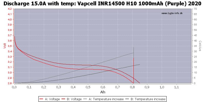 Vapcell%20INR14500%20H10%201000mAh%20(Purple)%202020-Temp-15.0