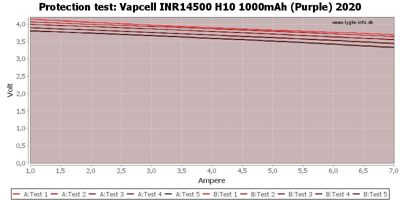 Vapcell%20INR14500%20H10%201000mAh%20(Purple)%202020-TripCurrent