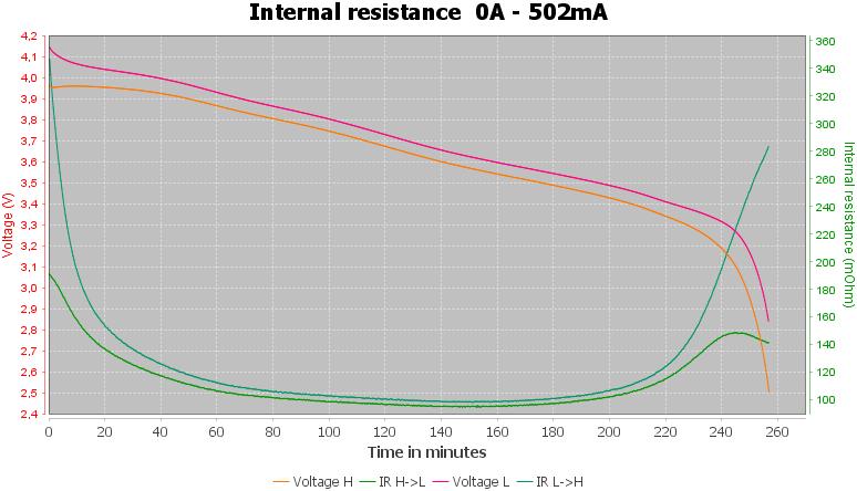 Discharge-Vapcell%20INR14500%20L10%201050mAh%20%28Purple%29%202020-pulse-0.5%2010%2010-IR
