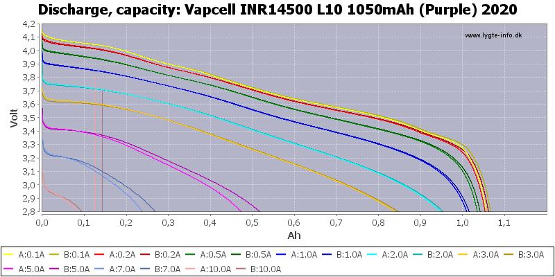 Vapcell%20INR14500%20L10%201050mAh%20(Purple)%202020-Capacity
