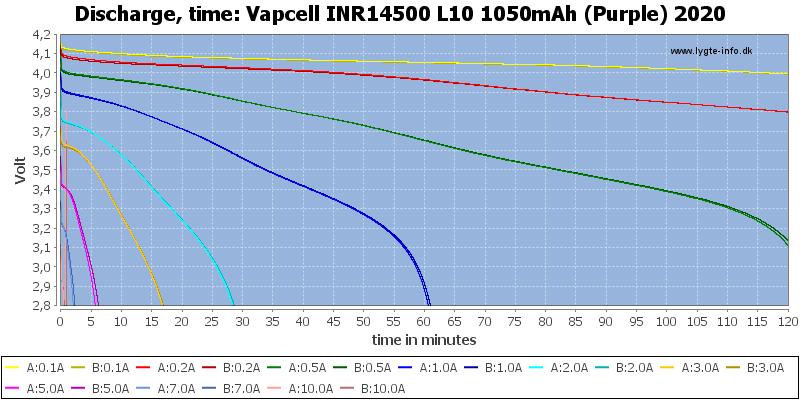 Vapcell%20INR14500%20L10%201050mAh%20(Purple)%202020-CapacityTime