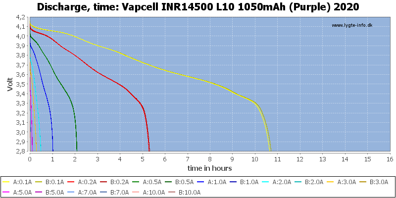 Vapcell%20INR14500%20L10%201050mAh%20(Purple)%202020-CapacityTimeHours