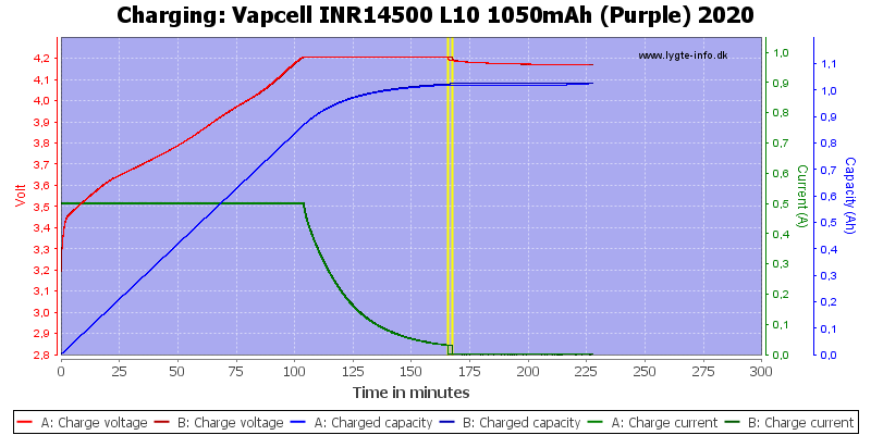 Vapcell%20INR14500%20L10%201050mAh%20(Purple)%202020-Charge