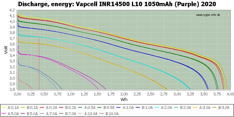 Vapcell%20INR14500%20L10%201050mAh%20(Purple)%202020-Energy