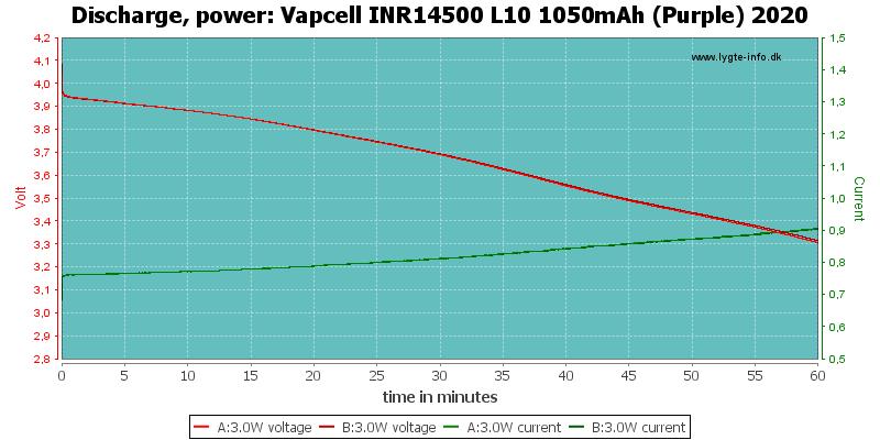 Vapcell%20INR14500%20L10%201050mAh%20(Purple)%202020-PowerLoadTime