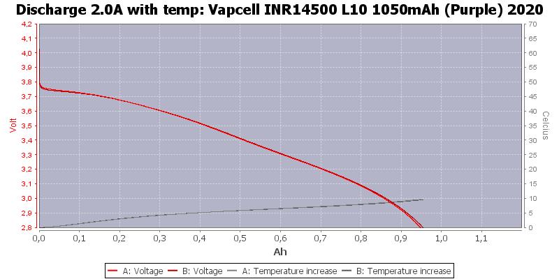 Vapcell%20INR14500%20L10%201050mAh%20(Purple)%202020-Temp-2.0