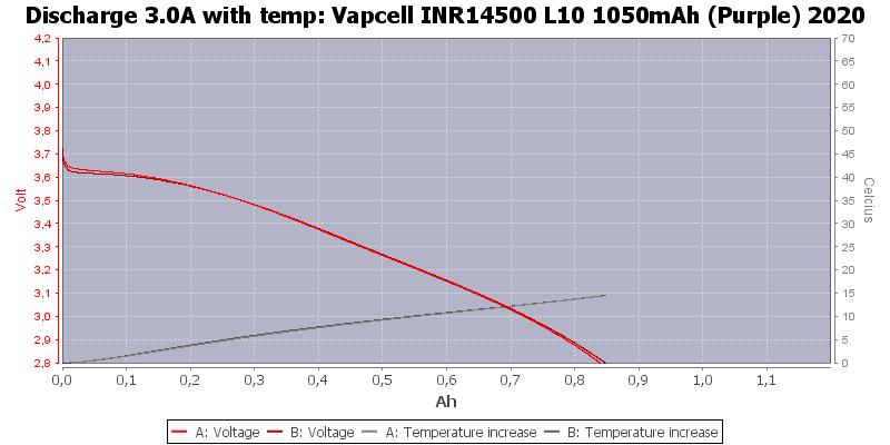 Vapcell%20INR14500%20L10%201050mAh%20(Purple)%202020-Temp-3.0
