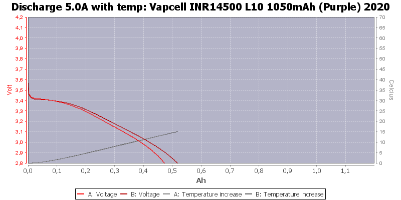 Vapcell%20INR14500%20L10%201050mAh%20(Purple)%202020-Temp-5.0