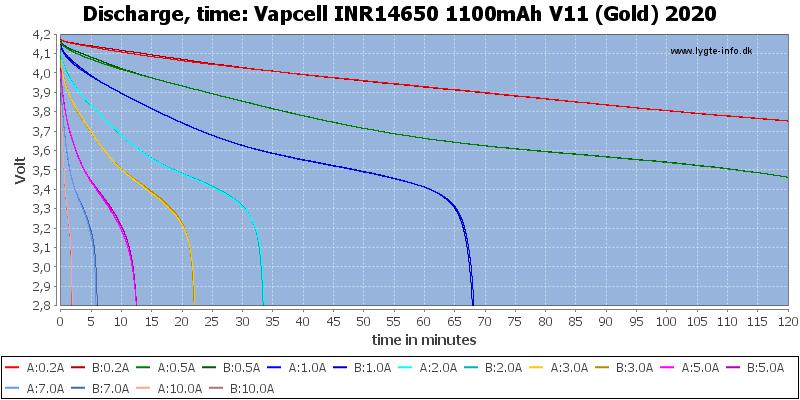 Vapcell%20INR14650%201100mAh%20V11%20(Gold)%202020-CapacityTime