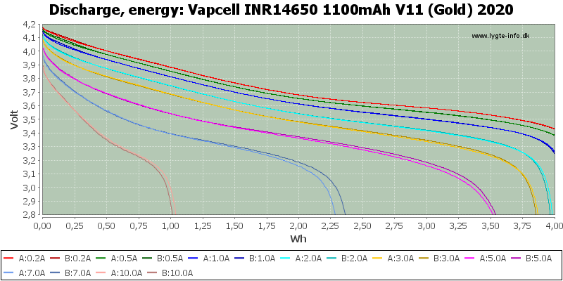 Vapcell%20INR14650%201100mAh%20V11%20(Gold)%202020-Energy