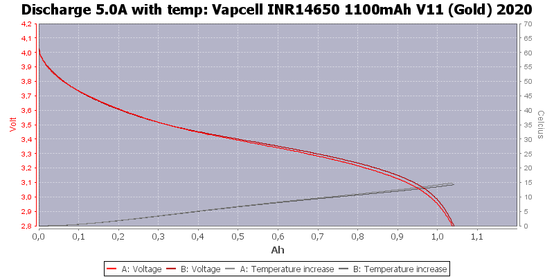 Vapcell%20INR14650%201100mAh%20V11%20(Gold)%202020-Temp-5.0