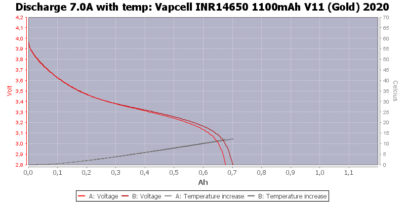 Vapcell%20INR14650%201100mAh%20V11%20(Gold)%202020-Temp-7.0