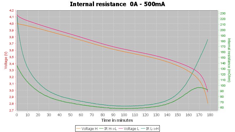 Vapcell%20INR16340%20800mAh%20%28White%29-Pulse-0.5A-10-10-2.8V-IR