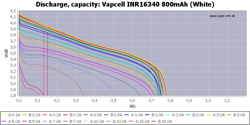 Vapcell%20INR16340%20800mAh%20(White)-Capacity