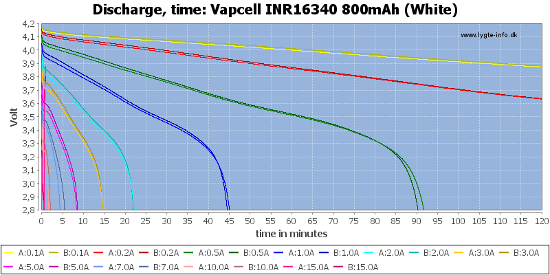 Vapcell%20INR16340%20800mAh%20(White)-CapacityTime