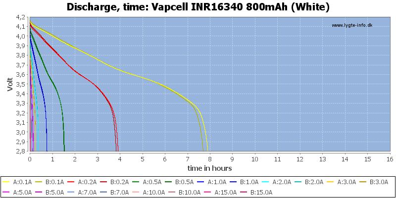 Vapcell%20INR16340%20800mAh%20(White)-CapacityTimeHours