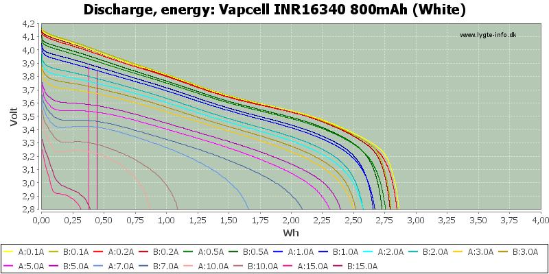 Vapcell%20INR16340%20800mAh%20(White)-Energy