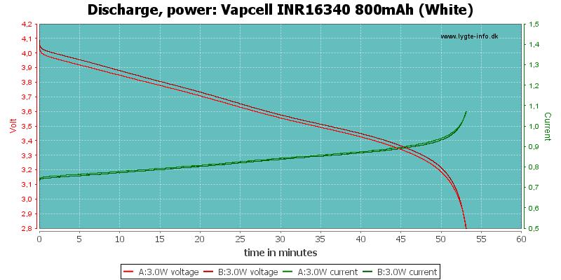 Vapcell%20INR16340%20800mAh%20(White)-PowerLoadTime