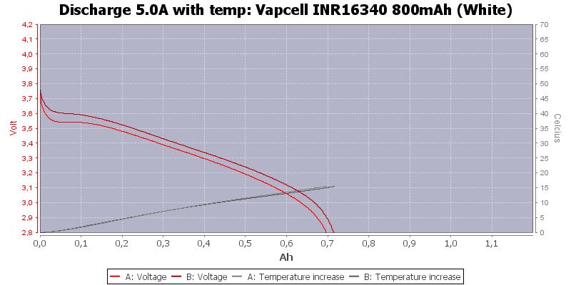 Vapcell%20INR16340%20800mAh%20(White)-Temp-5.0