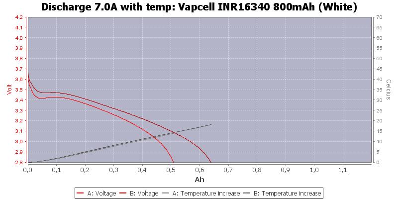 Vapcell%20INR16340%20800mAh%20(White)-Temp-7.0