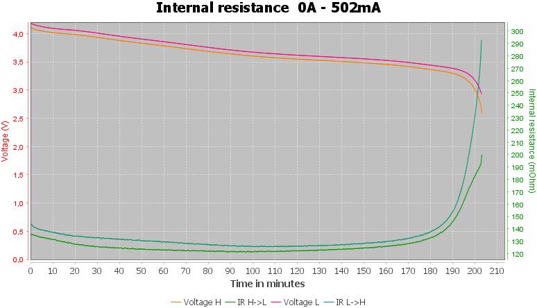Discharge-Vapcell%20INR16340%20800mAh%20P1608A%20%28Black-blue%29%202020-pulse-0.5%2010%2010-IR