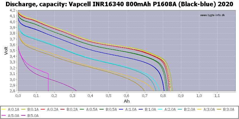Vapcell%20INR16340%20800mAh%20P1608A%20(Black-blue)%202020-Capacity
