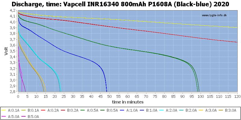 Vapcell%20INR16340%20800mAh%20P1608A%20(Black-blue)%202020-CapacityTime