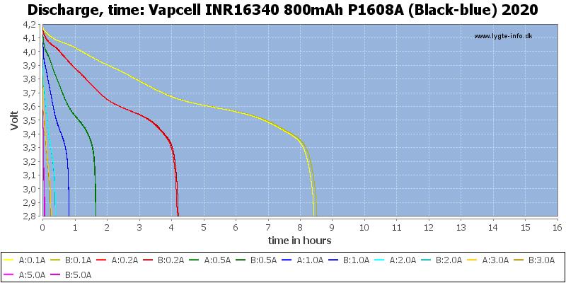 Vapcell%20INR16340%20800mAh%20P1608A%20(Black-blue)%202020-CapacityTimeHours