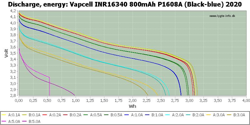 Vapcell%20INR16340%20800mAh%20P1608A%20(Black-blue)%202020-Energy