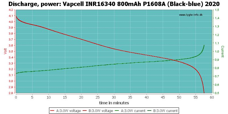 Vapcell%20INR16340%20800mAh%20P1608A%20(Black-blue)%202020-PowerLoadTime