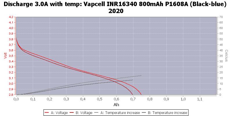 Vapcell%20INR16340%20800mAh%20P1608A%20(Black-blue)%202020-Temp-3.0