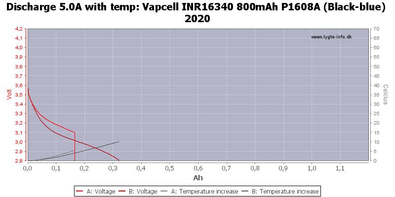 Vapcell%20INR16340%20800mAh%20P1608A%20(Black-blue)%202020-Temp-5.0