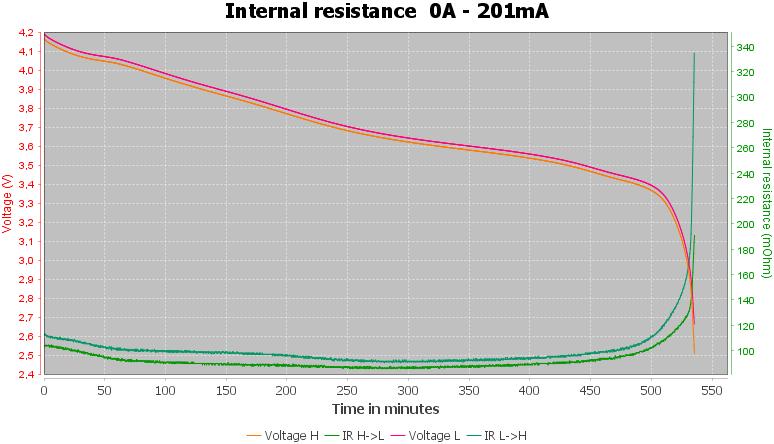 Discharge-Vapcell%20INR16340%20850mAh%20T8%20%28Cyan%29%202020-pulse-0.2%2010%2010-IR
