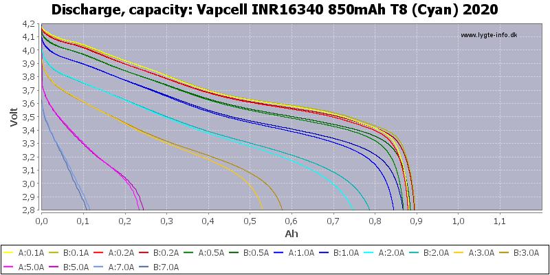 Vapcell%20INR16340%20850mAh%20T8%20(Cyan)%202020-Capacity