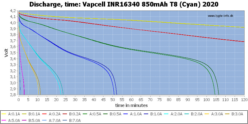 Vapcell%20INR16340%20850mAh%20T8%20(Cyan)%202020-CapacityTime