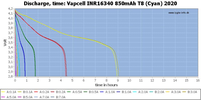 Vapcell%20INR16340%20850mAh%20T8%20(Cyan)%202020-CapacityTimeHours