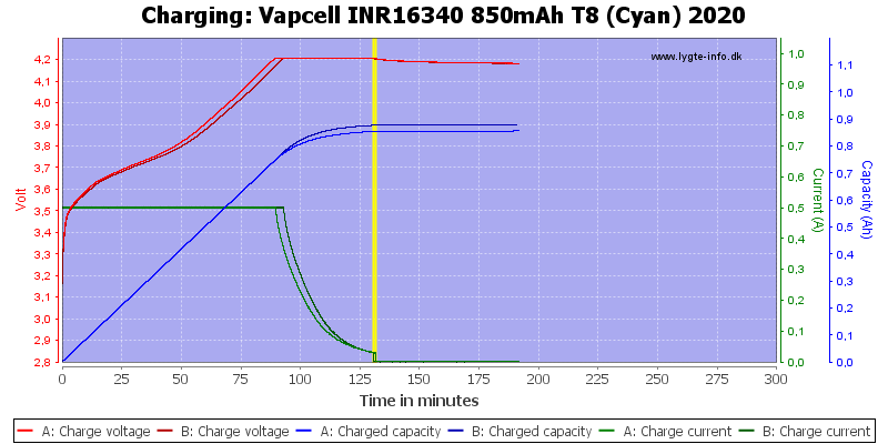 Vapcell%20INR16340%20850mAh%20T8%20(Cyan)%202020-Charge