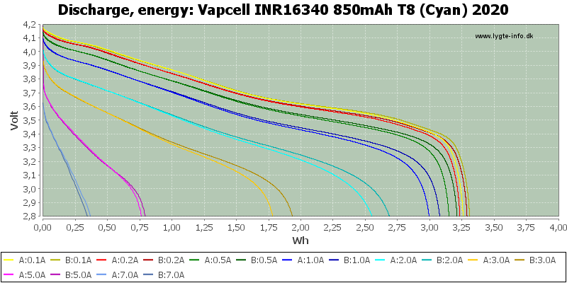 Vapcell%20INR16340%20850mAh%20T8%20(Cyan)%202020-Energy