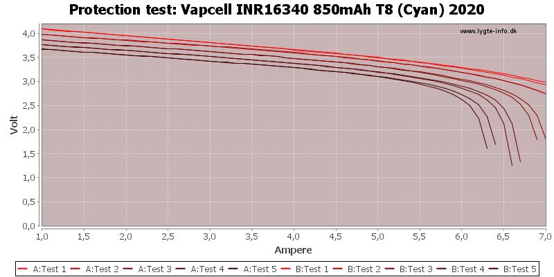 Vapcell%20INR16340%20850mAh%20T8%20(Cyan)%202020-TripCurrent