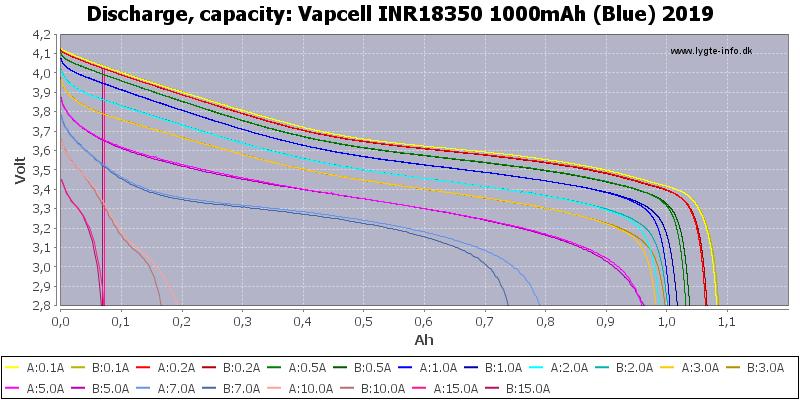 Vapcell%20INR18350%201000mAh%20(Blue)%202019-Capacity