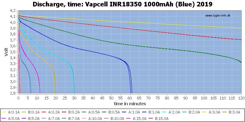 Vapcell%20INR18350%201000mAh%20(Blue)%202019-CapacityTime