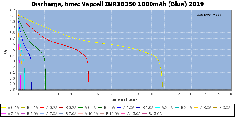 Vapcell%20INR18350%201000mAh%20(Blue)%202019-CapacityTimeHours