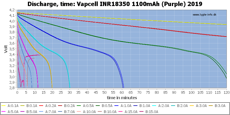 Vapcell%20INR18350%201100mAh%20(Purple)%202019-CapacityTime