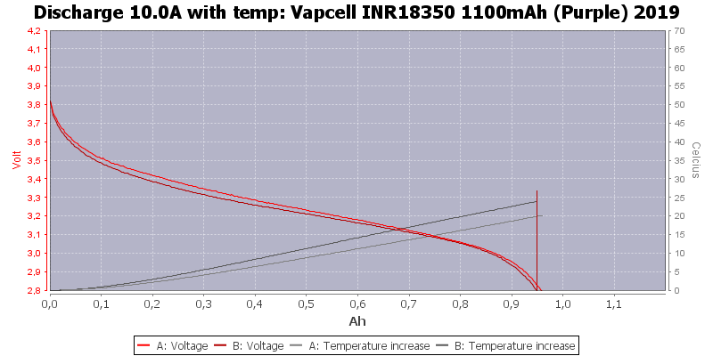 Vapcell%20INR18350%201100mAh%20(Purple)%202019-Temp-10.0