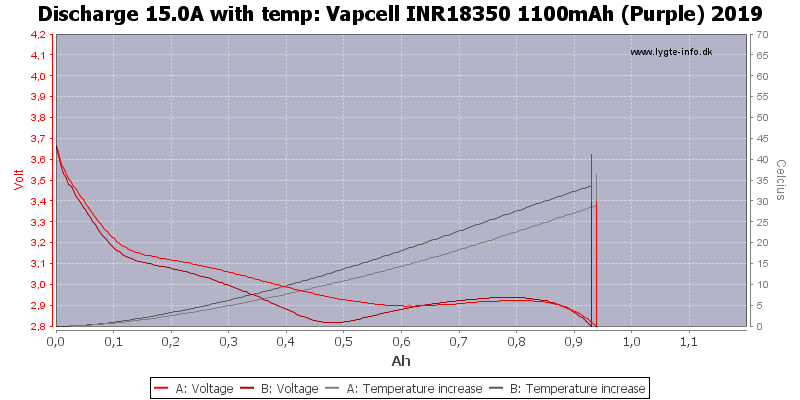 Vapcell%20INR18350%201100mAh%20(Purple)%202019-Temp-15.0