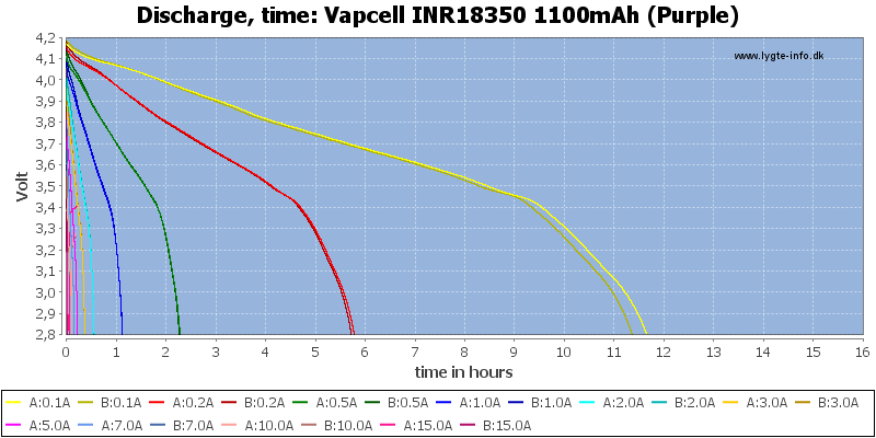 Vapcell%20INR18350%201100mAh%20(Purple)-CapacityTimeHours