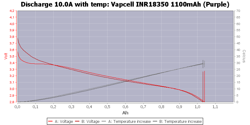 Vapcell%20INR18350%201100mAh%20(Purple)-Temp-10.0