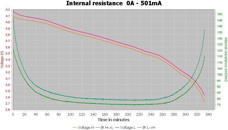 Discharge-Vapcell%20INR18350%201400mAh%20F14%20%28Green%29%202021-pulse-0.5%2010%2010-IR
